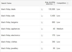 Black Friday Keyword Research