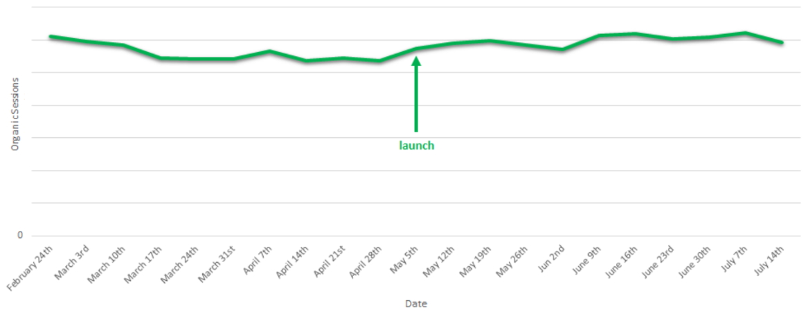 TopDeck Travel Relaunch Graph