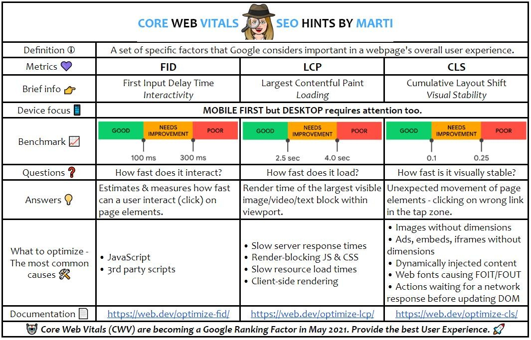 Core Web Vitals by Marti